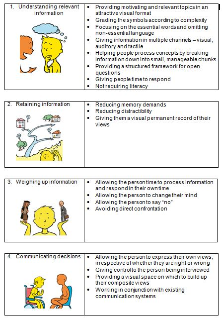 How Can Talking Mats Help Decision Making And Determining Capacity